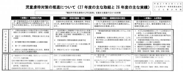 横浜市児童虐待対策推進について