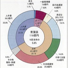平成29年第2回区づくり推進横浜市会議員会議