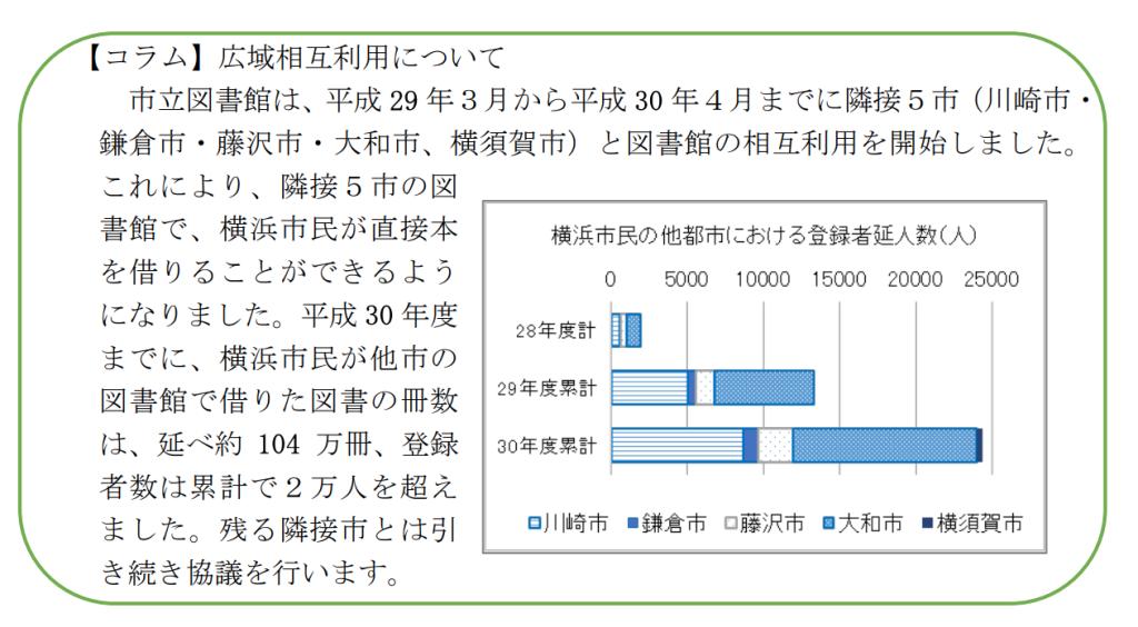 第二次横浜市民読書活動推進計画 (素案)