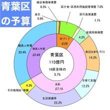 初オンライン開催。令和2年第2回区づくり推進横浜市会議員会議。